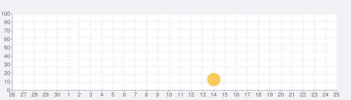 MatchaNote - 茶道お稽古支援アプリの話題指数グラフ(10月25日(月))