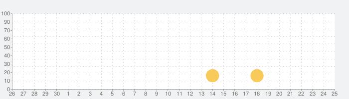 Weeboo - Đọc Truyện Tranh Ngôn Tình, Đam Mỹの話題指数グラフ(10月25日(月))