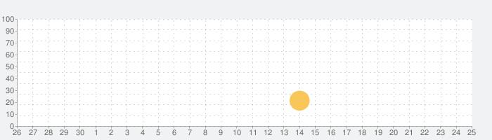 Encyclopedia by Farlexの話題指数グラフ(10月25日(月))