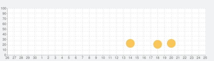 Water Sort Puzzleの話題指数グラフ(7月25日(日))