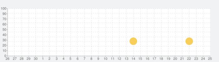 虫姫さまの話題指数グラフ(10月25日(日))