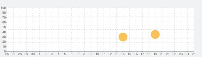 高低差色地図の話題指数グラフ(10月25日(月))