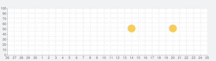 Google コンタクトの話題指数グラフ(7月25日(日))