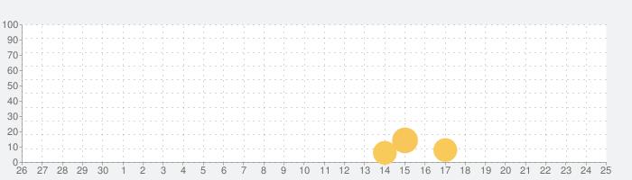 あやかしランブル!【あやらぶ】の話題指数グラフ(10月25日(日))