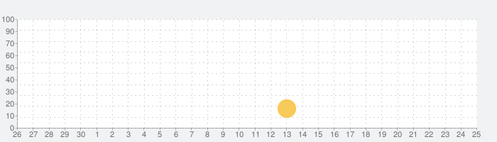 MyTelenorの話題指数グラフ(7月25日(日))