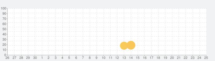 Love Pinsの話題指数グラフ(10月25日(日))