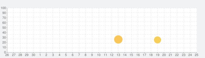 通常攻撃の神 VIPの話題指数グラフ(10月25日(日))