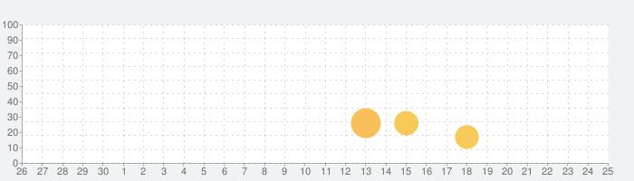 Fullfii - 匿名で相談できるチャット悩み相談アプリの話題指数グラフ(7月25日(日))