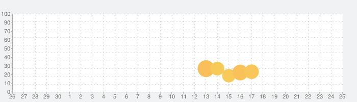 く ろ す わ ー ど:  オフィスリンク -  ドキュメントアプリの話題指数グラフ(7月25日(日))