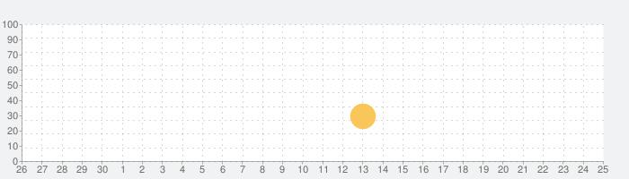 阳阳儿童英语总动员-儿童英语启蒙早教の話題指数グラフ(10月25日(月))