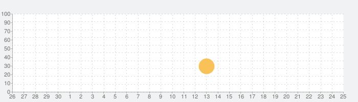Vietnam Airlinesの話題指数グラフ(10月25日(月))