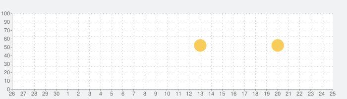 Filexxクリーナー-無料のストレージとデータの話題指数グラフ(7月25日(日))