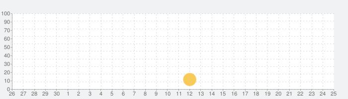 Mirador de São Pedro de Alcântara de Lisboaの話題指数グラフ(10月25日(月))