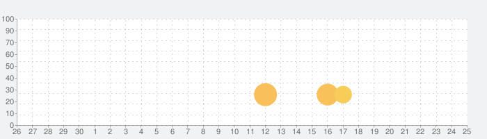 PASSplayer:音楽プレーヤーアプリ-ビデオメディアプレーヤーの話題指数グラフ(7月25日(日))