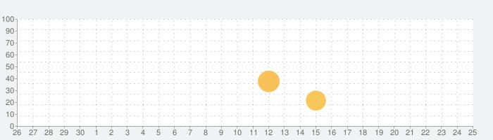 Luminairの話題指数グラフ(10月25日(月))