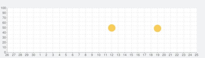 漢字検索の話題指数グラフ(10月25日(日))
