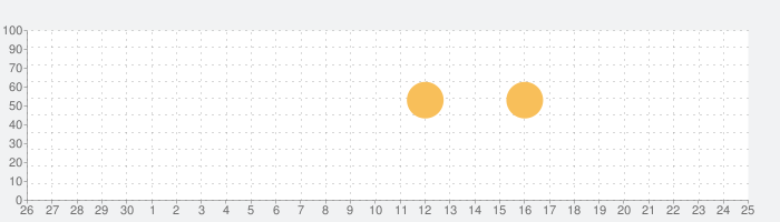 ELLE Decoration UKの話題指数グラフ(7月25日(日))
