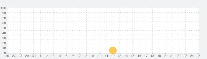 カプセル英単語  - 楽しく発音マスターニャ! まなニャンの話題指数グラフ(10月25日(日))