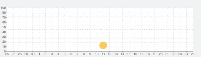 画面ミラーリング - 画面共有の話題指数グラフ(10月25日(日))