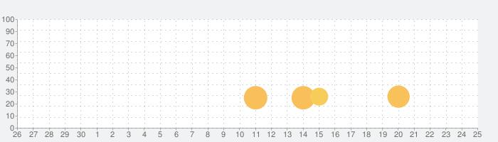 プレゼントアプリ - ギフトが贈れる | コトコの話題指数グラフ(7月25日(日))
