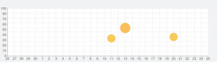 癒しの自然音 - 快適な睡眠のために -の話題指数グラフ(7月25日(日))