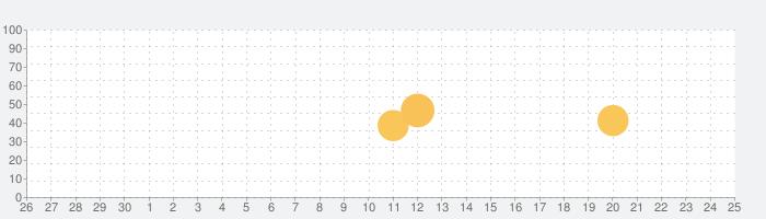 BAUS(バウス)の話題指数グラフ(7月25日(日))