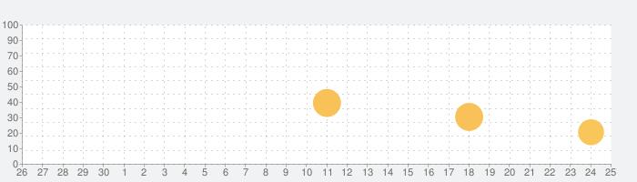 GolCalc 〜 ゴルフスコアカウンター 〜の話題指数グラフ(10月25日(日))