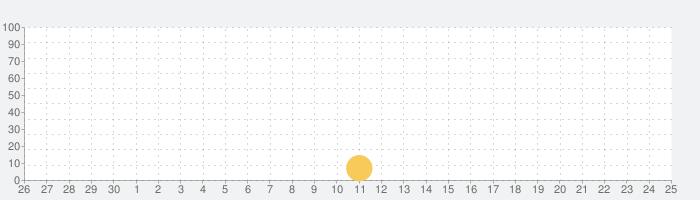 APRS pro Deluxeの話題指数グラフ(10月25日(日))