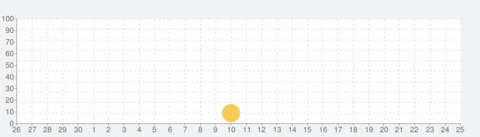 手書きカレンダーの話題指数グラフ(10月25日(月))