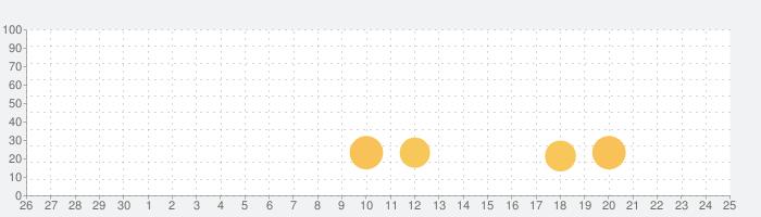 Wi-Fi Toolkitの話題指数グラフ(7月25日(日))