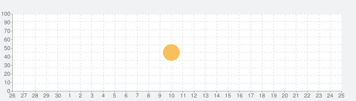 題目表の話題指数グラフ(10月25日(月))