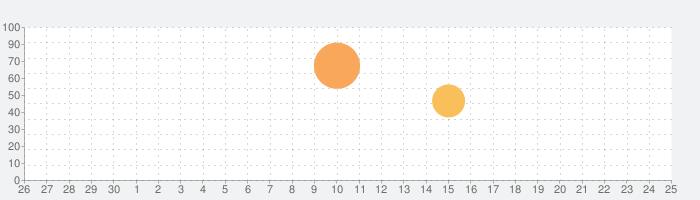 メモをとるアプリの話題指数グラフ(10月25日(月))