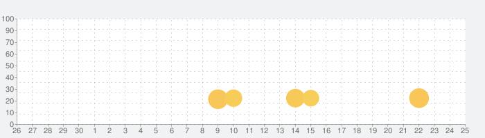 3 マッチパズル:野菜栽培ポップの話題指数グラフ(7月25日(日))
