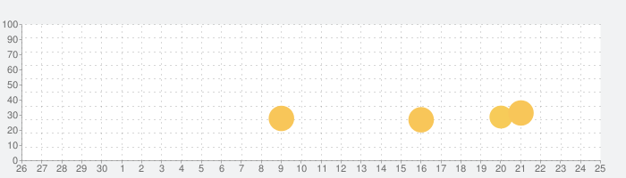 俺の校長3Dの話題指数グラフ(7月25日(日))