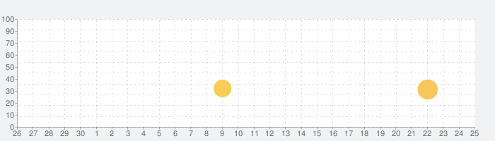脱出ゲーム 生き神の話題指数グラフ(5月25日(月))
