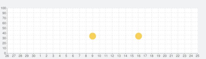 すみすみ~まったりパズル~の話題指数グラフ(5月25日(月))