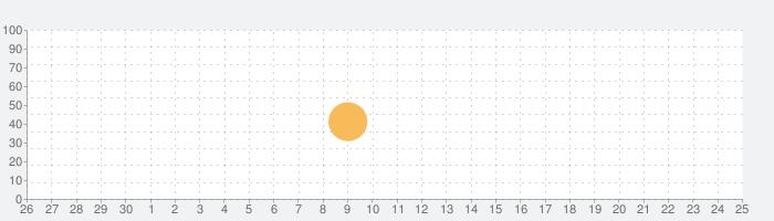 Lola のアルファベットトレインの話題指数グラフ(5月25日(月))