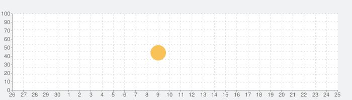 リトルバスターズ!SS Vol.02の話題指数グラフ(10月25日(月))