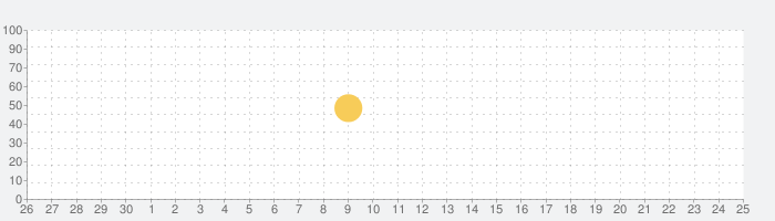 ライトキャスの話題指数グラフ(7月25日(日))
