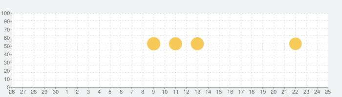Glory Fitの話題指数グラフ(7月25日(日))