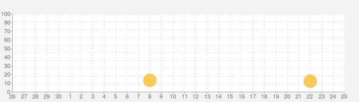 えひめのあぷり(えぷり)の話題指数グラフ(10月25日(月))