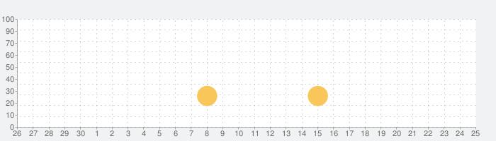 ひぐらしのなく頃に 綿流し編(通常版)の話題指数グラフ(7月25日(日))