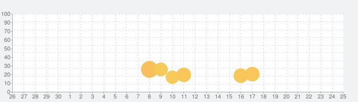 Free Music Downloader - Download Mp3 Musicの話題指数グラフ(7月25日(日))