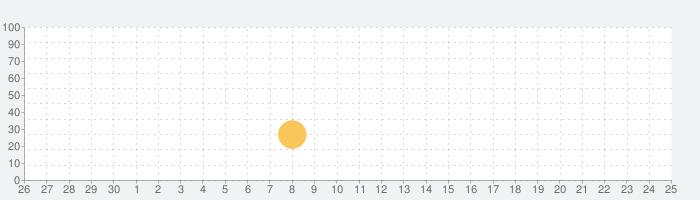 RPN Anywhereの話題指数グラフ(10月25日(日))