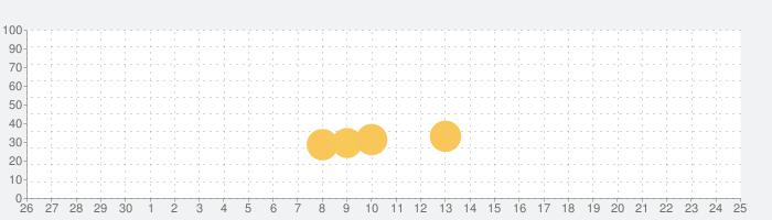 Mkldhe Poesr 2 (Testing)の話題指数グラフ(7月25日(日))
