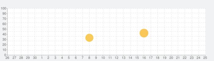 日記、ジャーナル、メモ 記録 - Daybookの話題指数グラフ(7月25日(日))