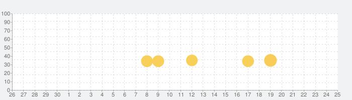 クラッシュデリバリー(Crash Delivery)!車を破壊するゲームと破壊シュミレーター!の話題指数グラフ(10月25日(日))