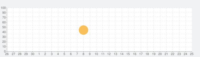 ポモドーロタイマー : Focus Betterの話題指数グラフ(5月25日(月))