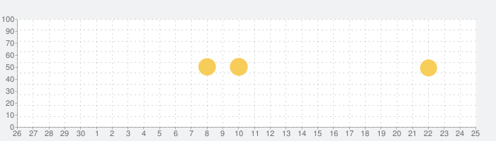 MY J:COMの話題指数グラフ(7月25日(日))