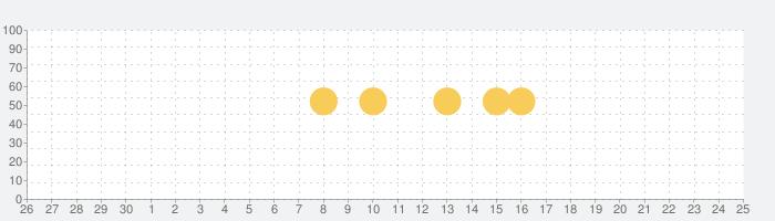 ストライプクラブの話題指数グラフ(7月25日(日))